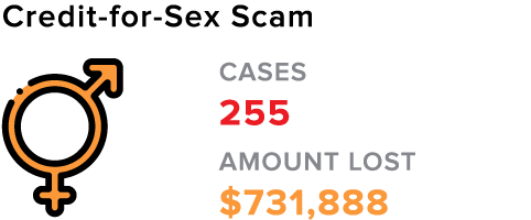 Credit-for-Sex Scam